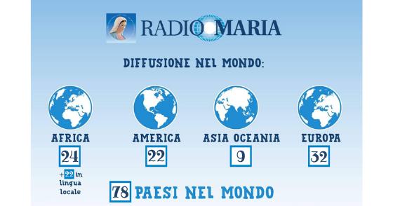Diffusione Radio Maria nel mondo 08-06-21